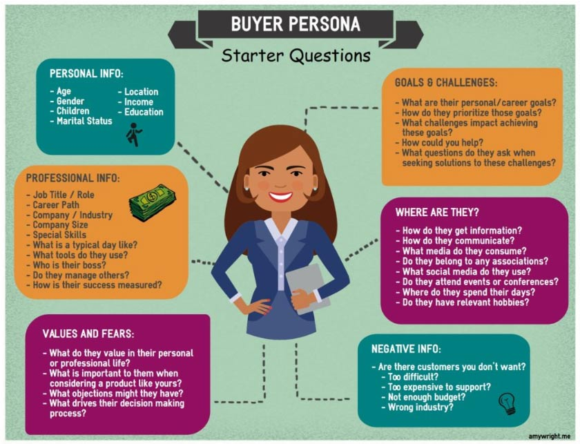 Zeroing In On Your Demographics - Your Buyer Persona