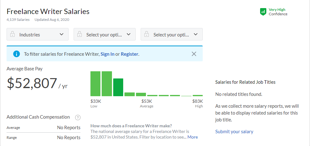 National average salary for a Freelance Writer